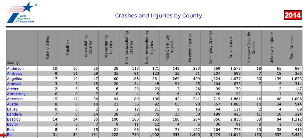 Bell County Statistics
