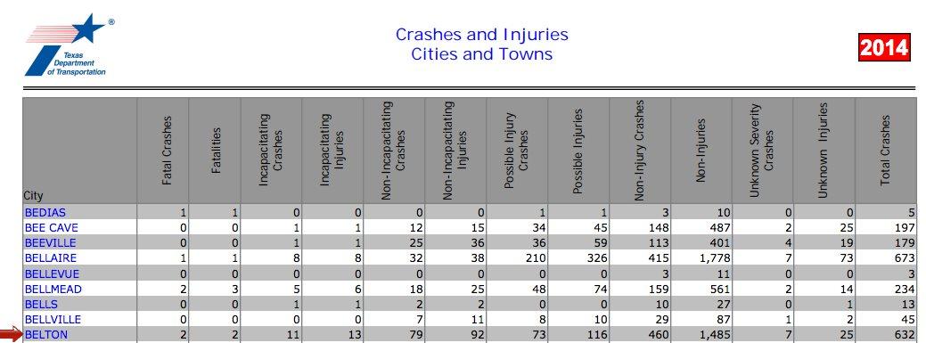 Belton County Statistics