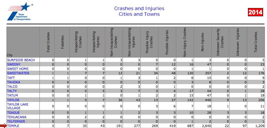 Temple County Statistics